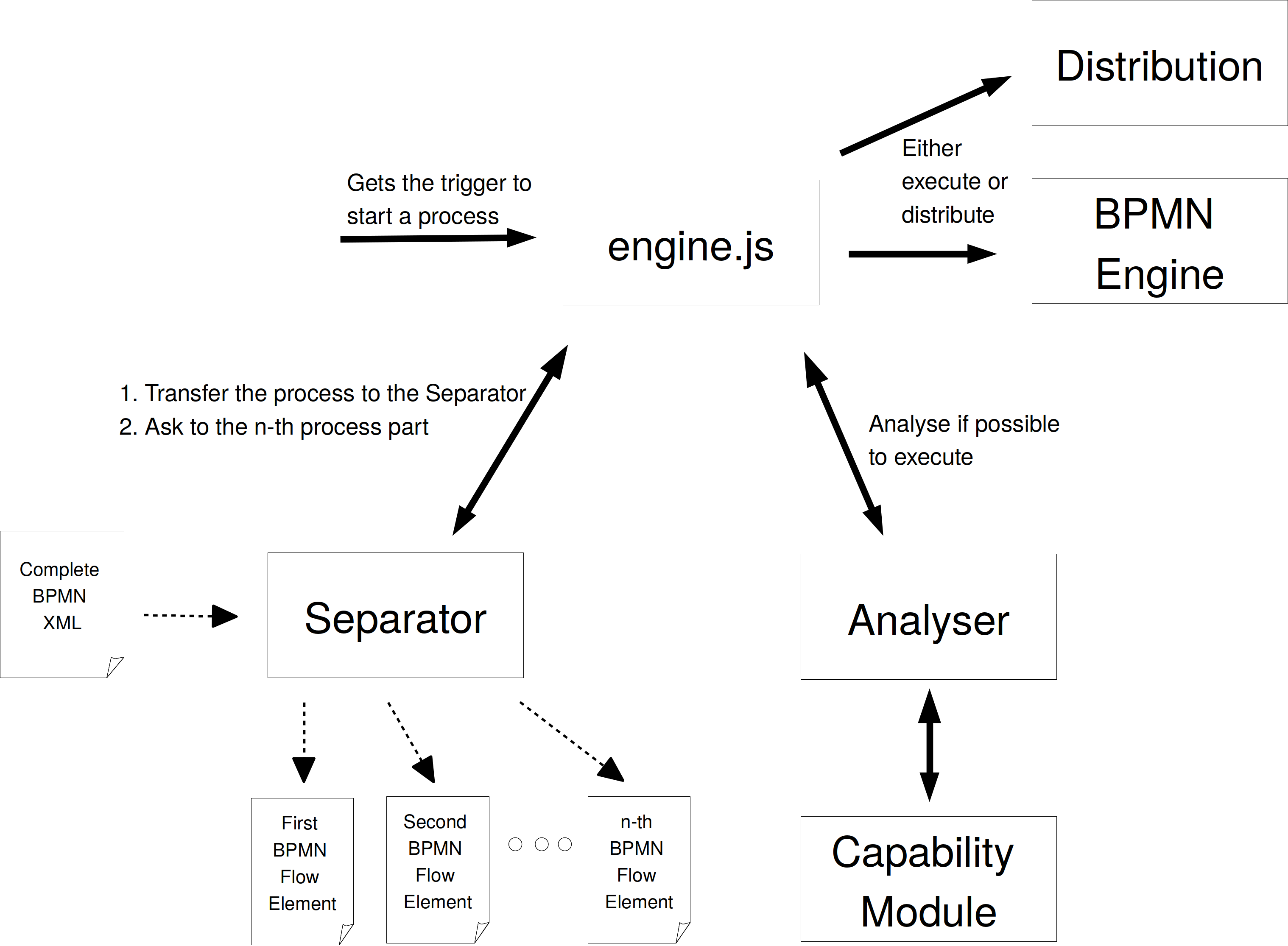 PROCEED Engine Architecture Overview