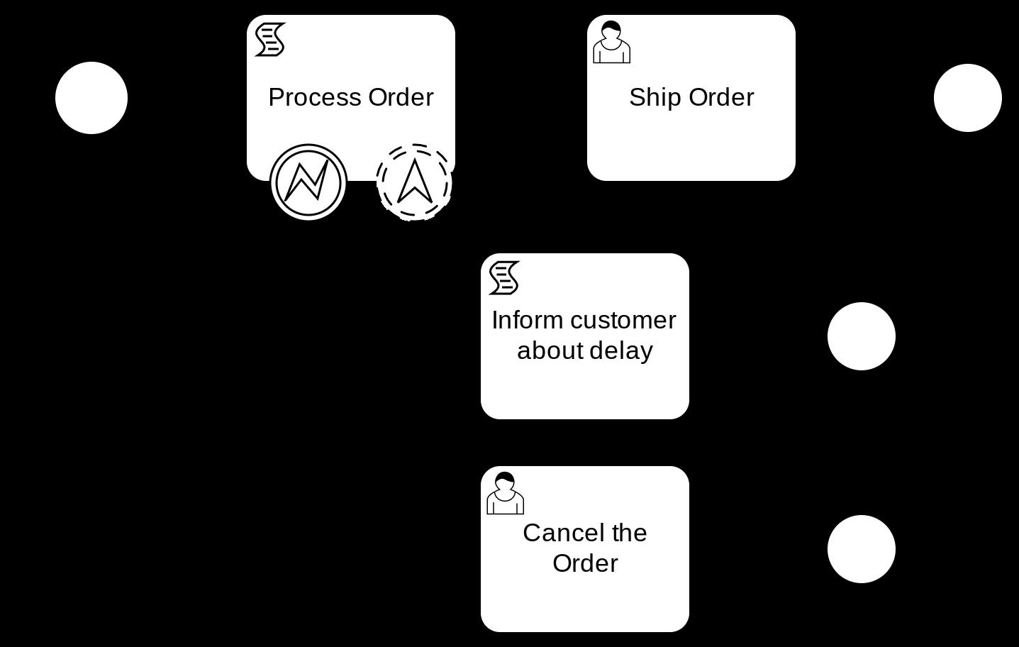 BPMN Order Process