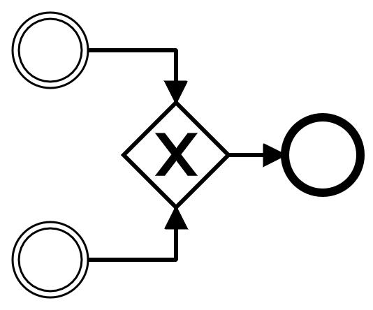 BPMN Process