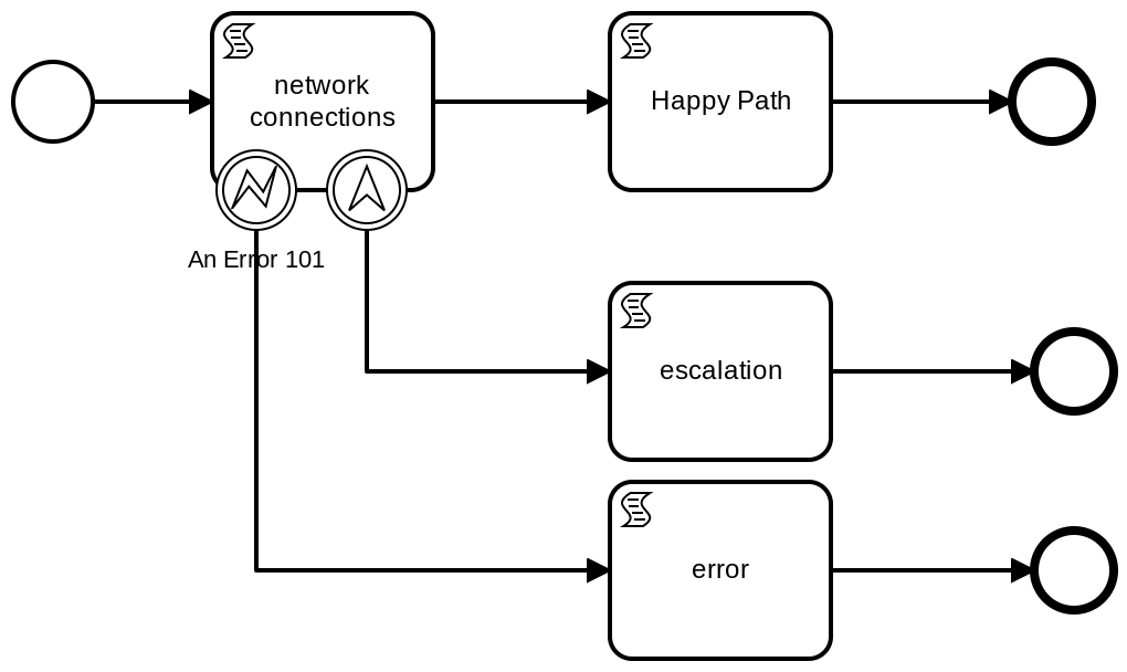 BPMN Network Test Process