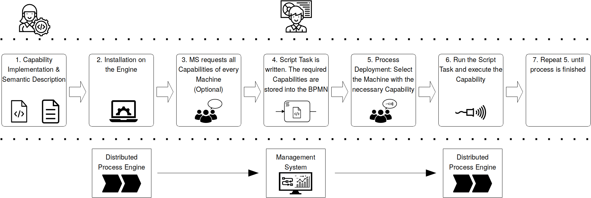 Capability Process Overview